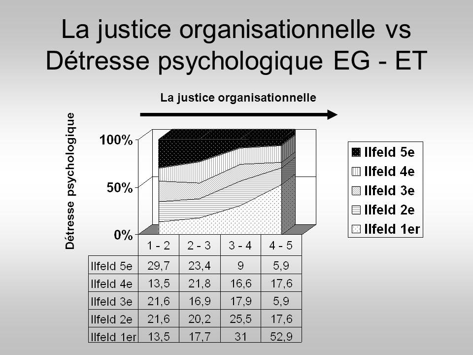 La justice organisationnelle vs Détresse psychologique EG - ET