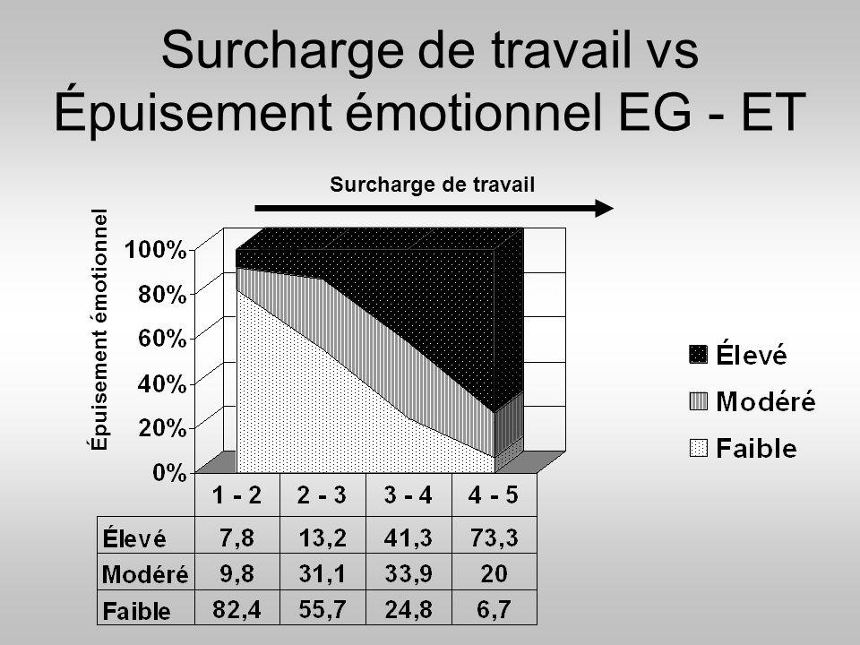 Surcharge de travail vs Épuisement émotionnel EG - ET