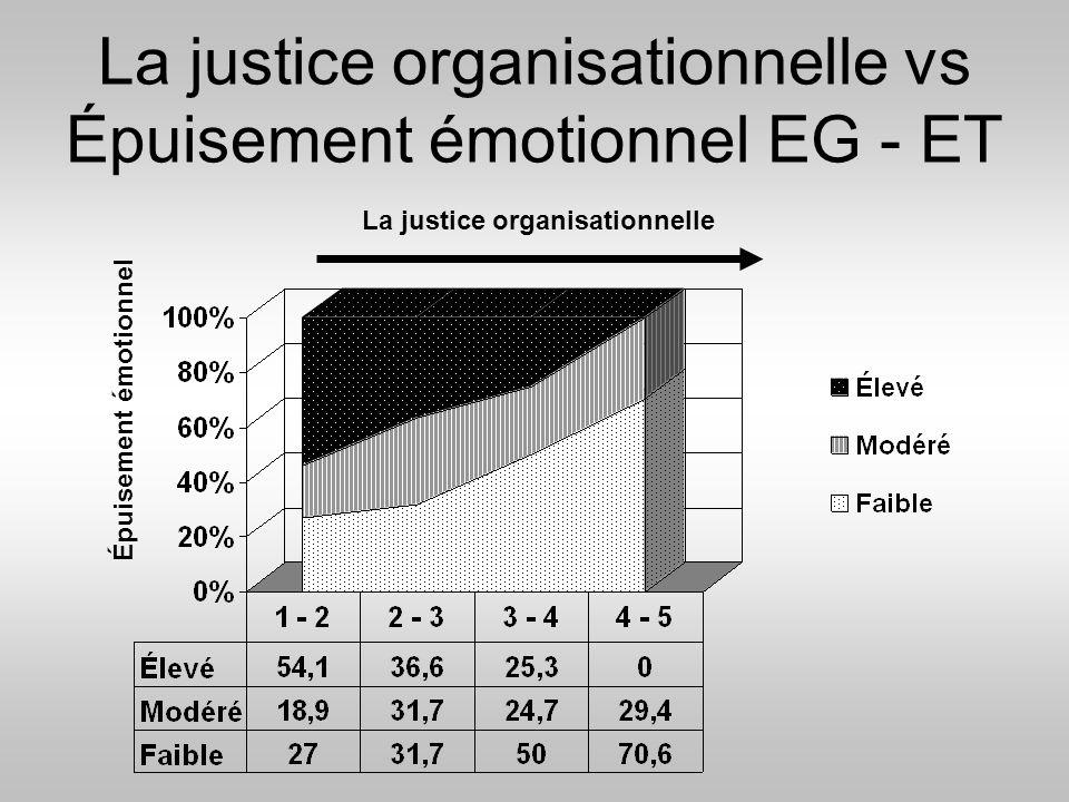 La justice organisationnelle vs Épuisement émotionnel EG - ET