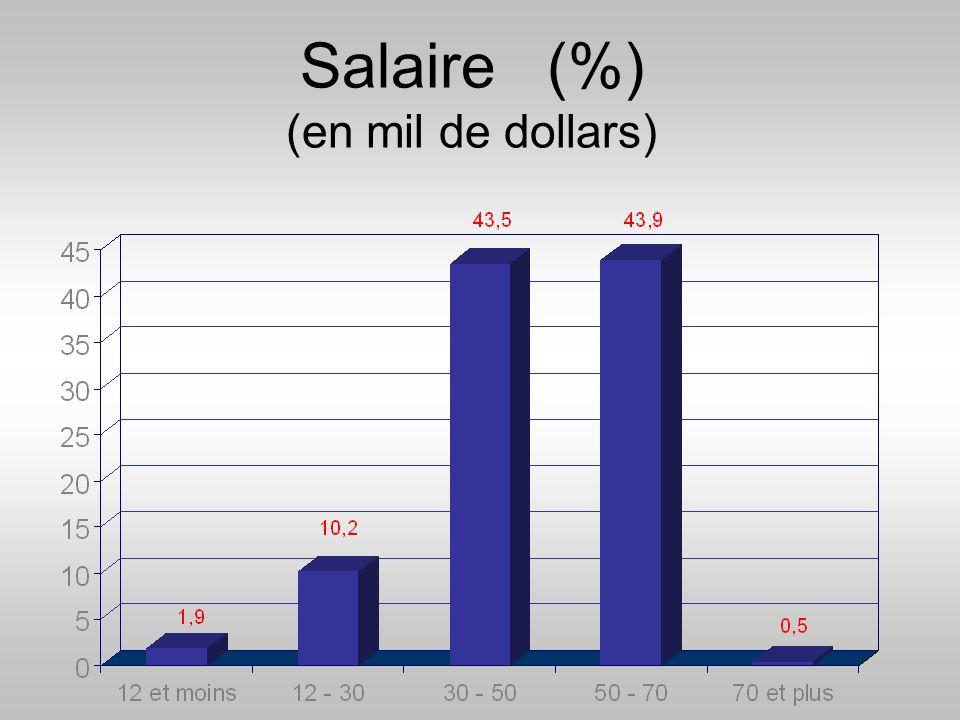 Salaire (%) (en mil de dollars)