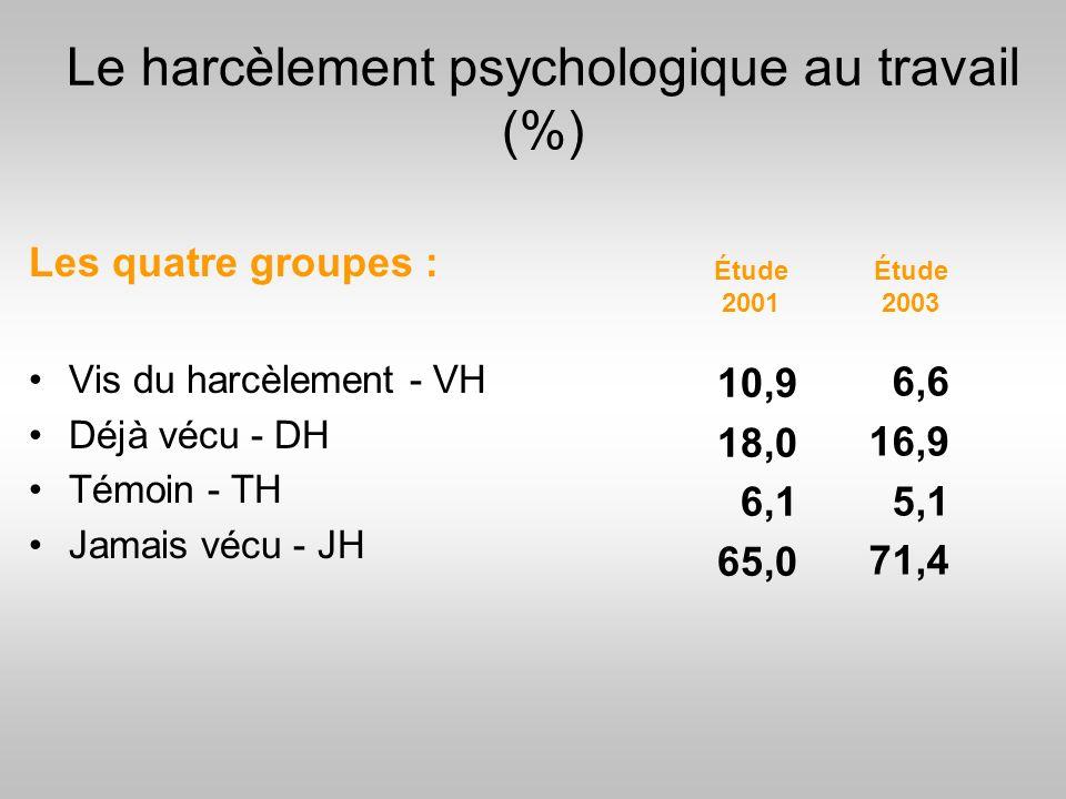 Le harcèlement psychologique au travail (%)