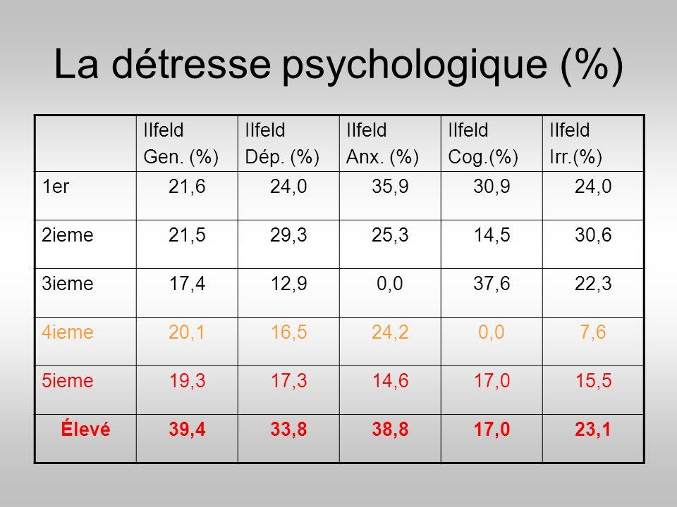 La détresse psychologique (%)