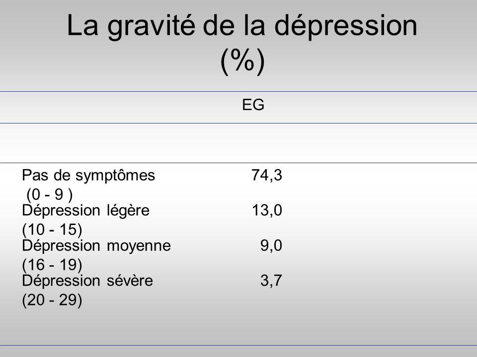 La gravité de la dépression (%)