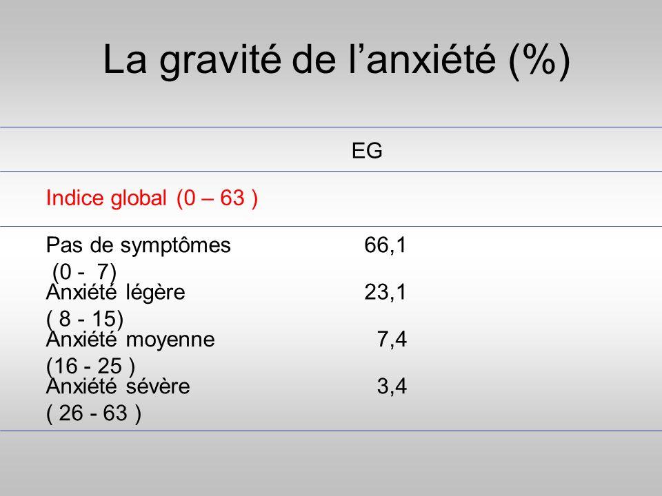 La gravité de l'anxiété (%)