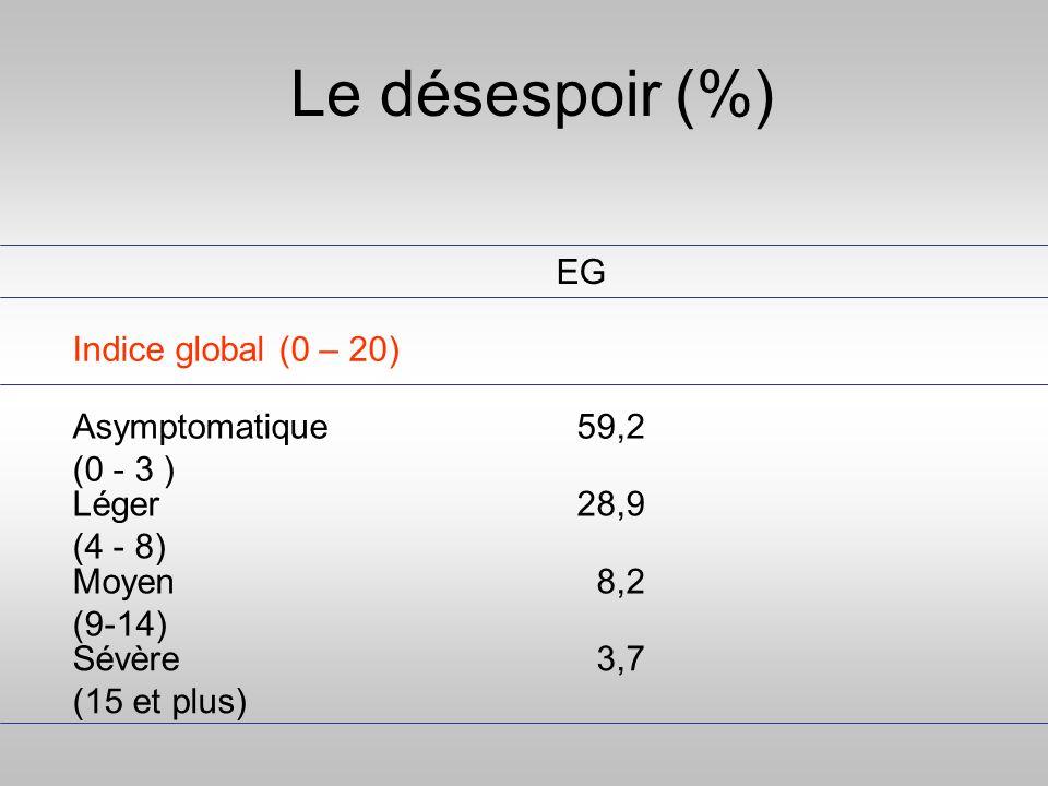 Le désespoir (%) 3,7 Sévère (15 et plus) 8,2 Moyen (9-14) 28,9 Léger