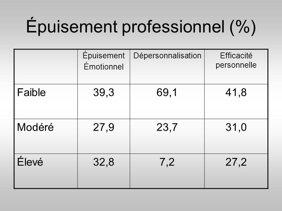 Épuisement professionnel (%)