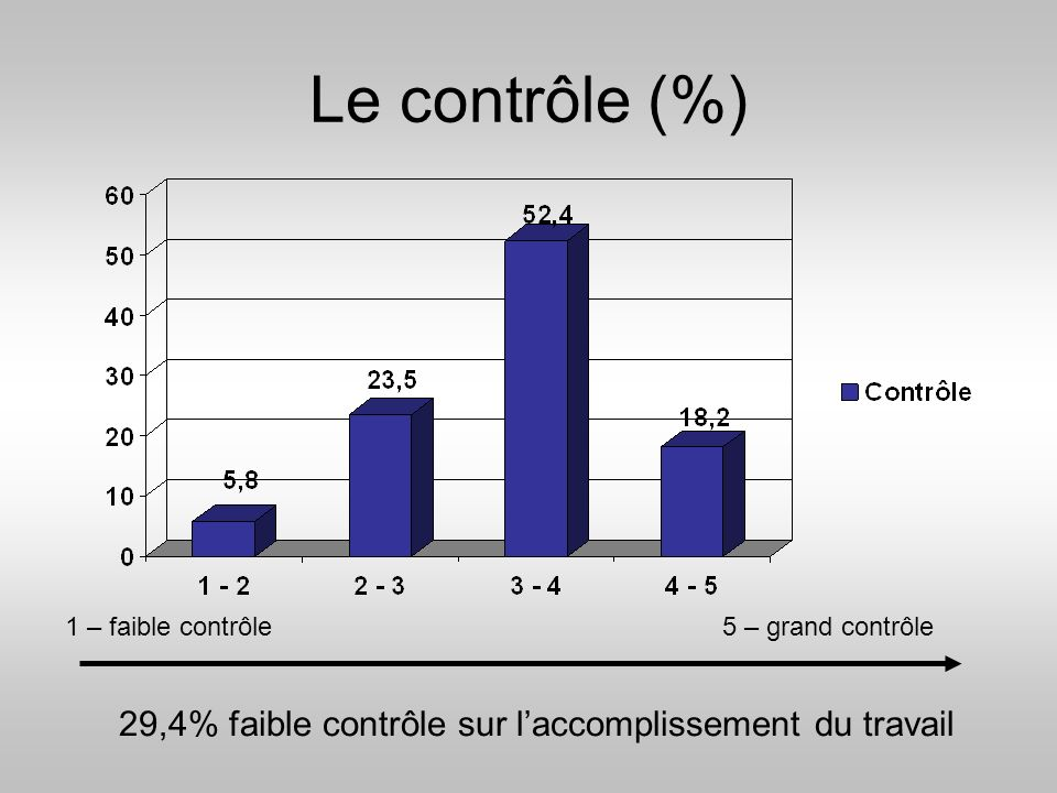 29,4% faible contrôle sur l'accomplissement du travail