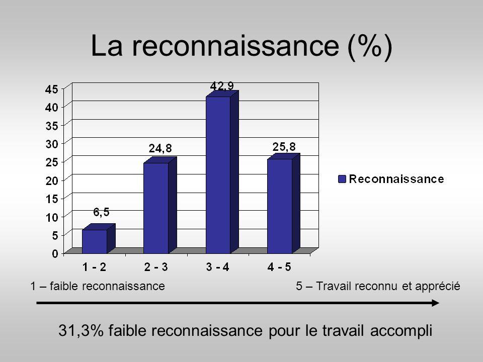 31,3% faible reconnaissance pour le travail accompli