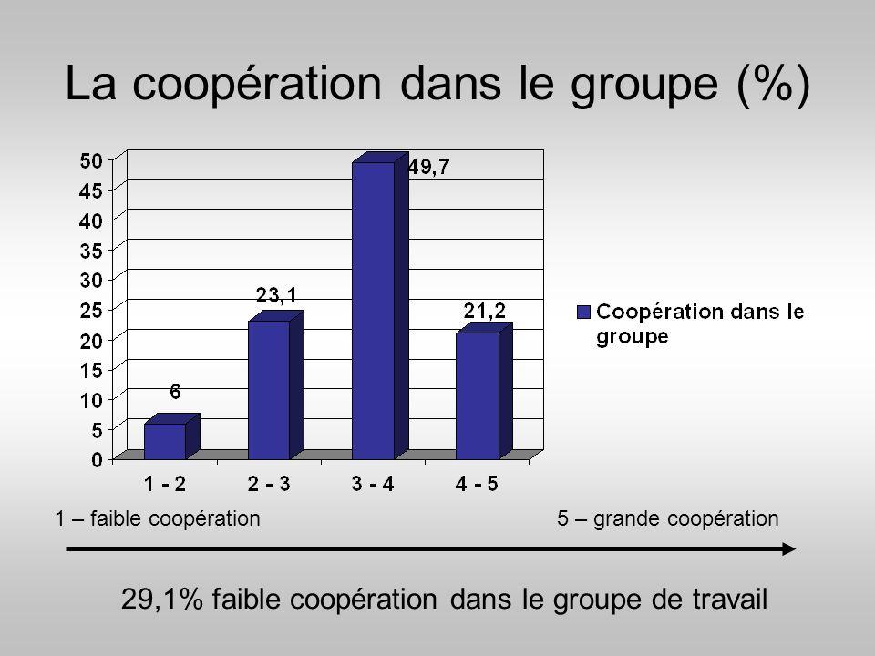 La coopération dans le groupe (%)