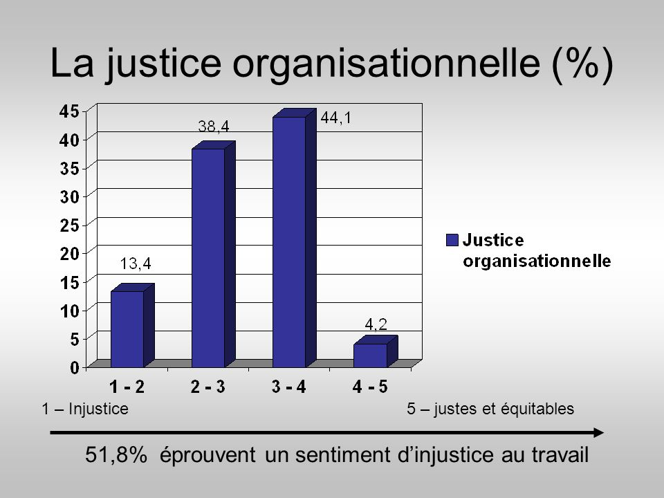 La justice organisationnelle (%)