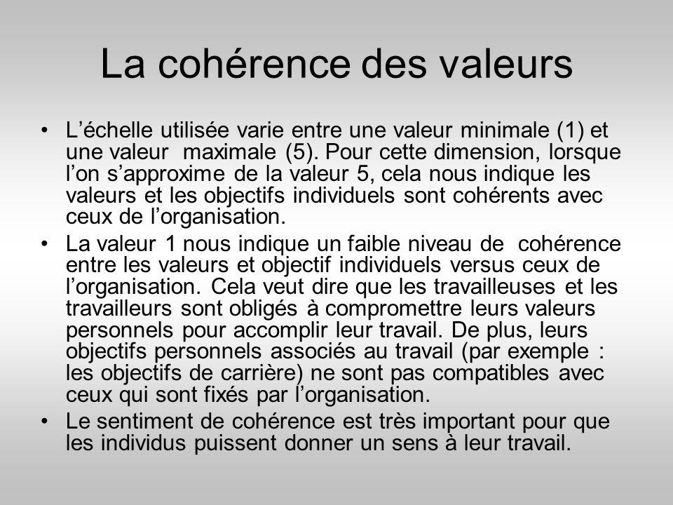La cohérence des valeurs