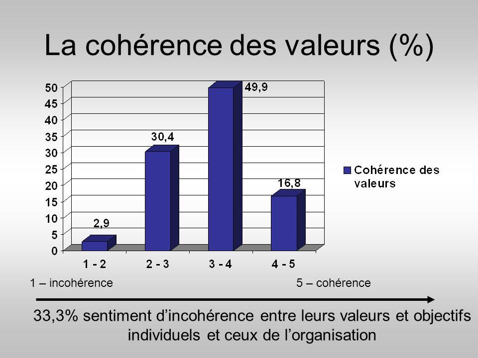 La cohérence des valeurs (%)