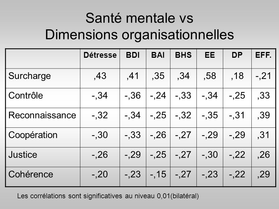 Santé mentale vs Dimensions organisationnelles