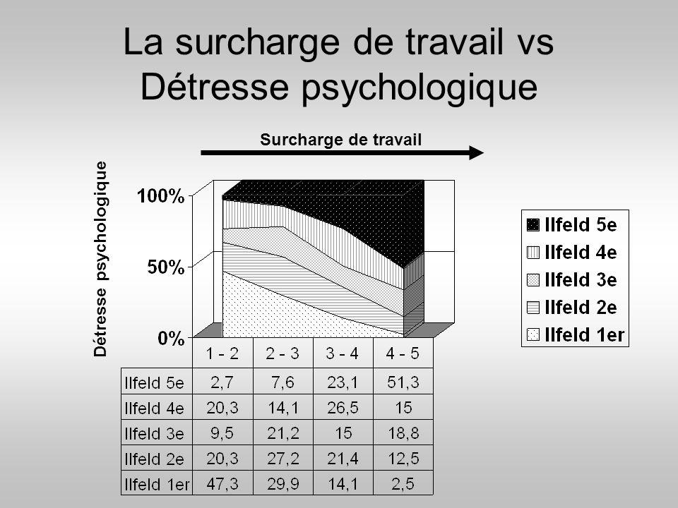 La surcharge de travail vs Détresse psychologique