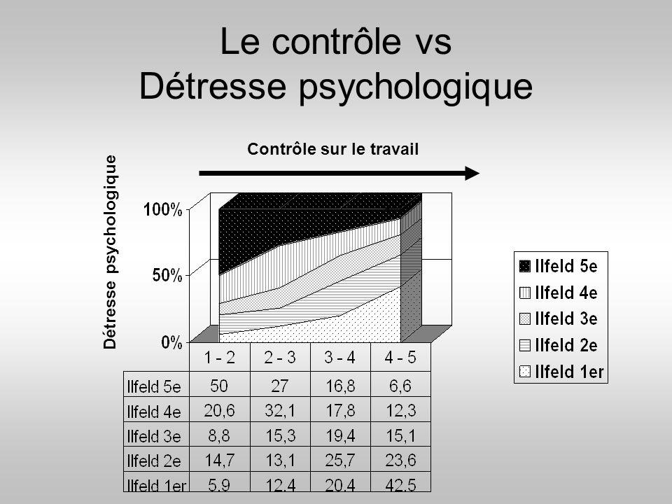 Le contrôle vs Détresse psychologique