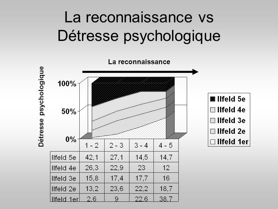 La reconnaissance vs Détresse psychologique
