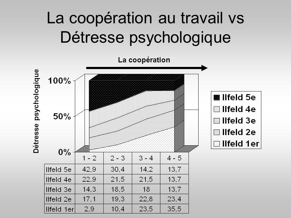 La coopération au travail vs Détresse psychologique