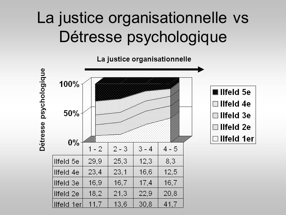 La justice organisationnelle vs Détresse psychologique