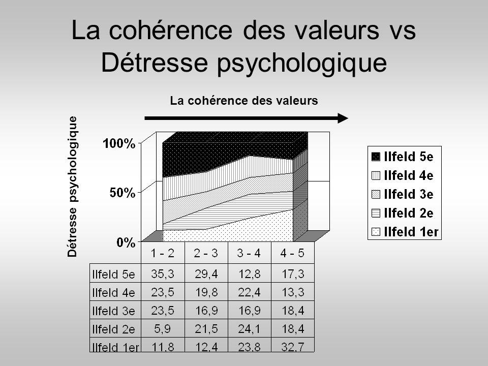 La cohérence des valeurs vs Détresse psychologique