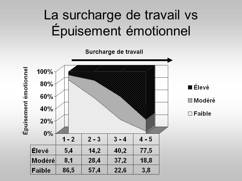 La surcharge de travail vs Épuisement émotionnel