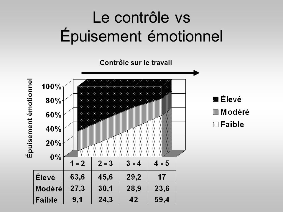 Le contrôle vs Épuisement émotionnel