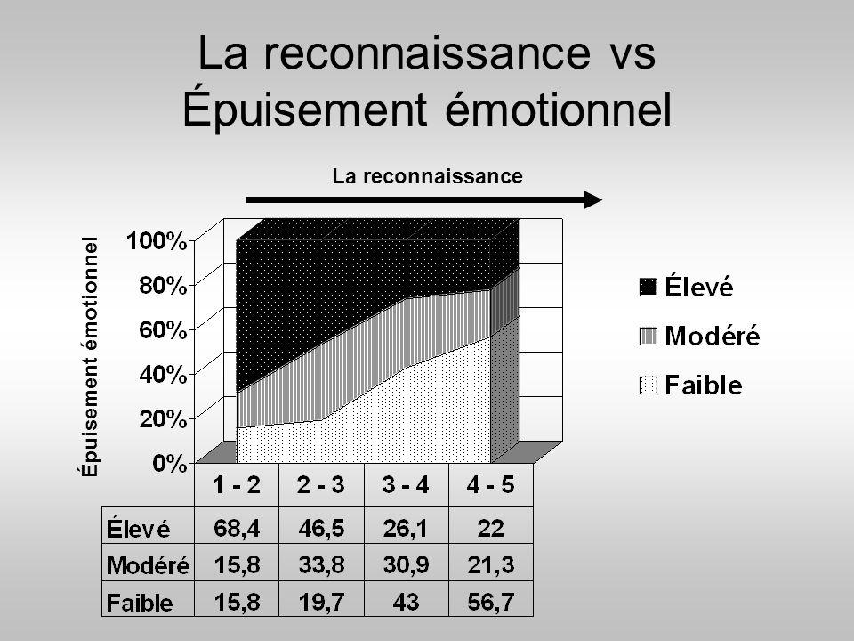 La reconnaissance vs Épuisement émotionnel