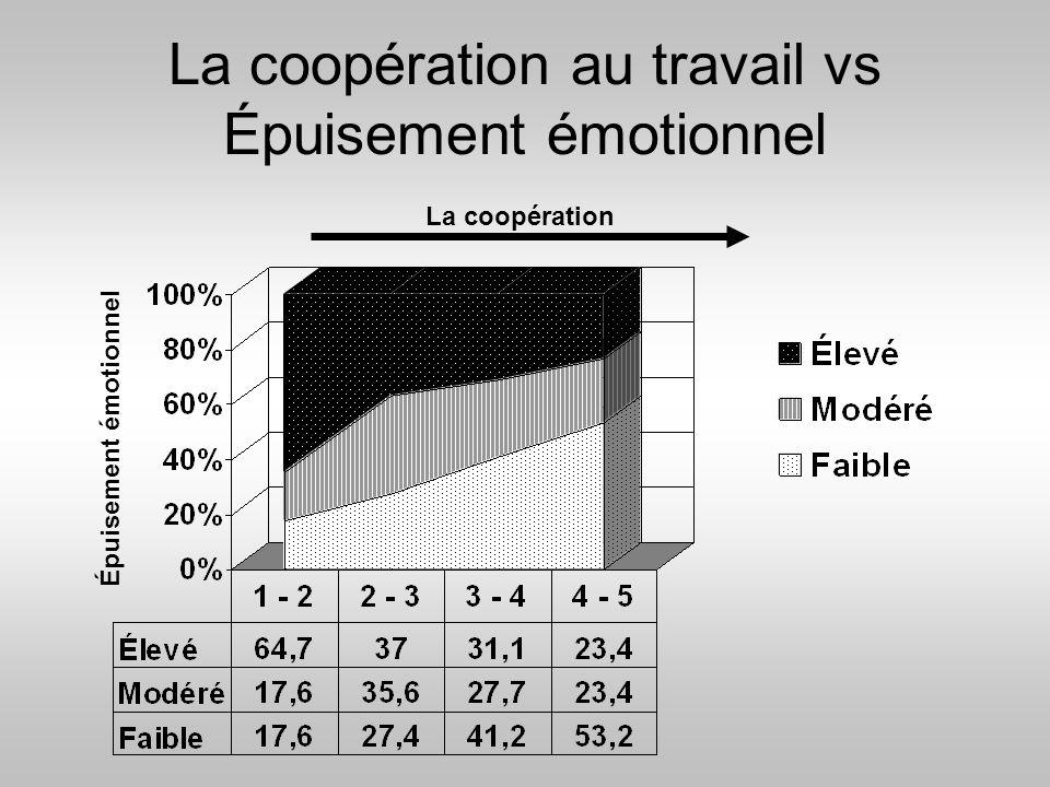 La coopération au travail vs Épuisement émotionnel
