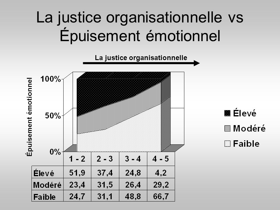 La justice organisationnelle vs Épuisement émotionnel