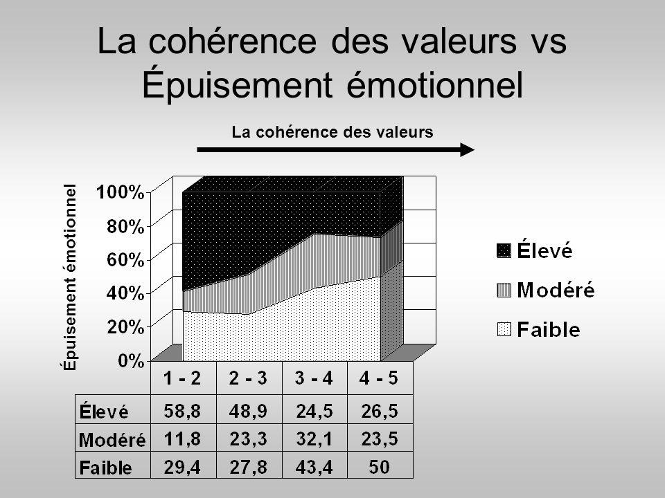 La cohérence des valeurs vs Épuisement émotionnel