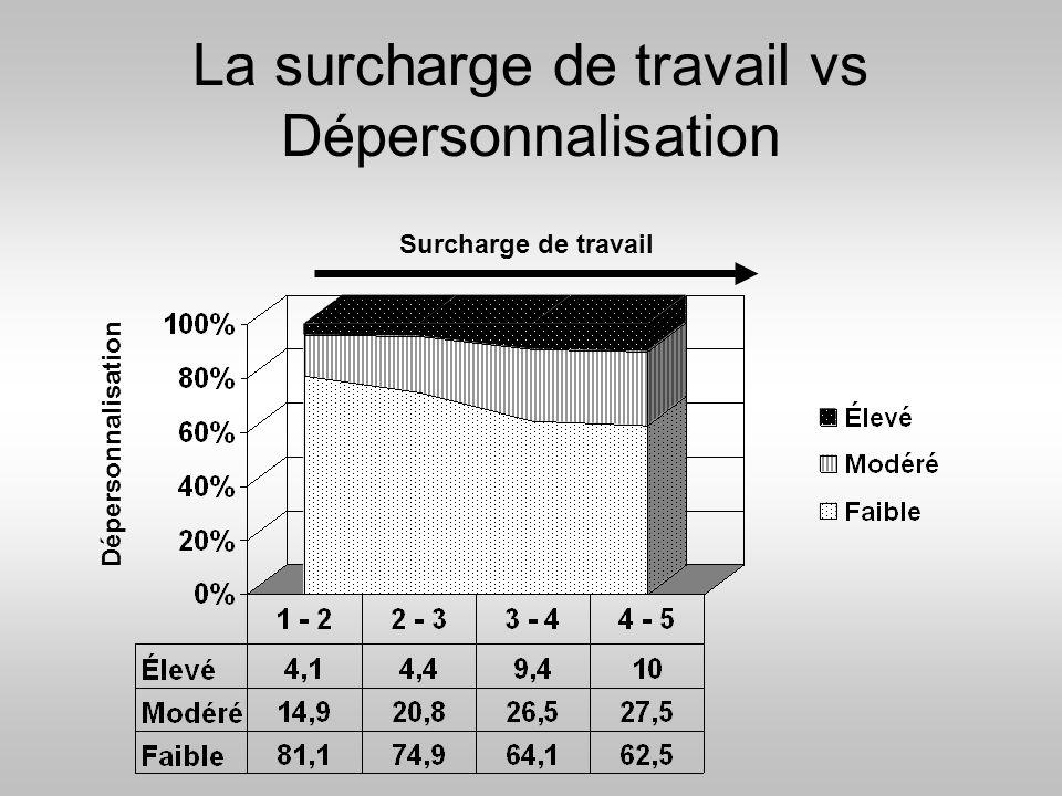 La surcharge de travail vs Dépersonnalisation