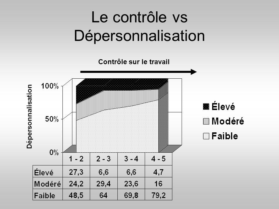 Le contrôle vs Dépersonnalisation
