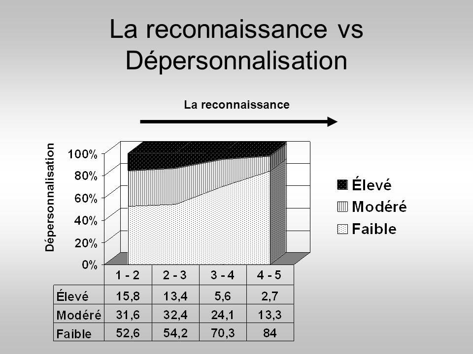 La reconnaissance vs Dépersonnalisation