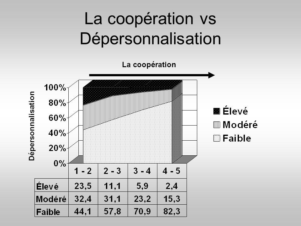 La coopération vs Dépersonnalisation