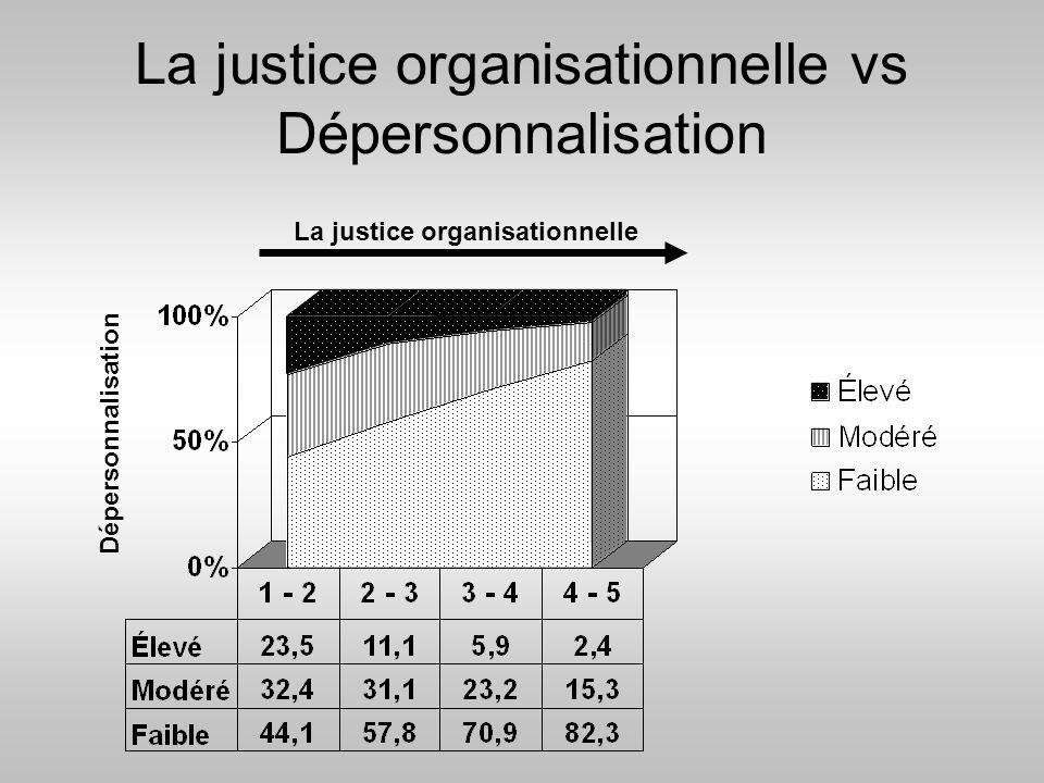 La justice organisationnelle vs Dépersonnalisation