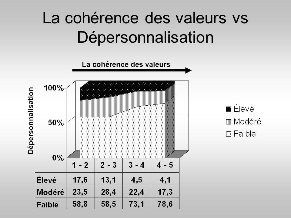 La cohérence des valeurs vs Dépersonnalisation