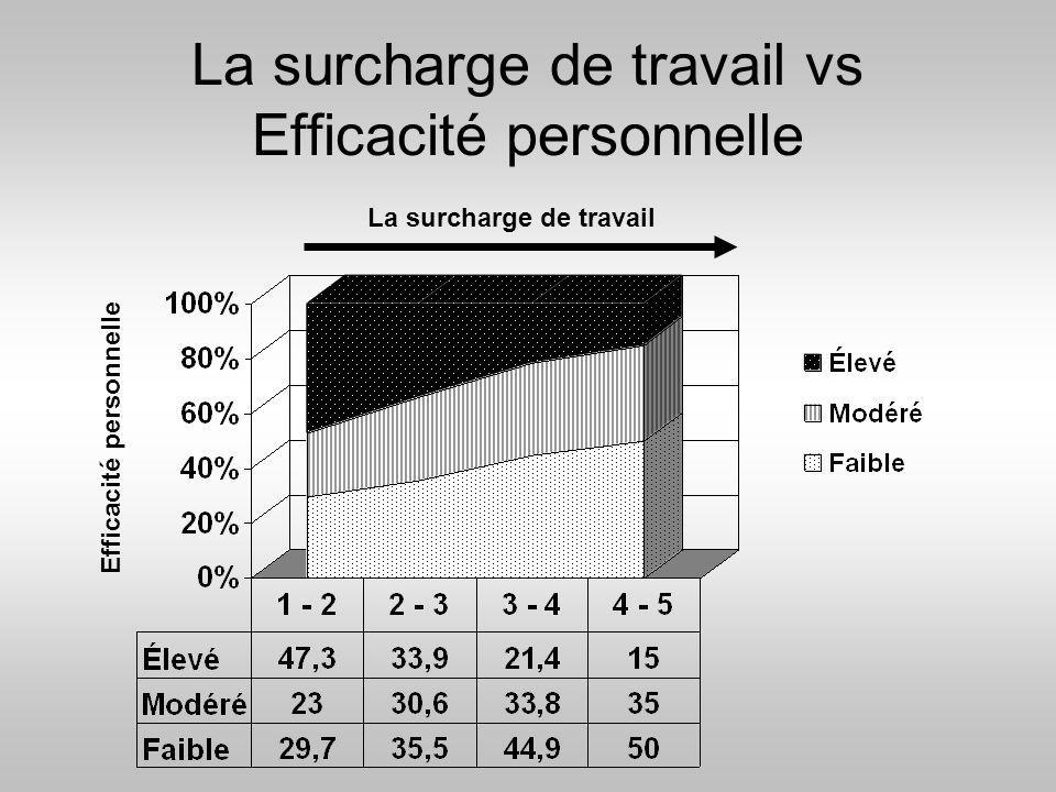La surcharge de travail vs Efficacité personnelle