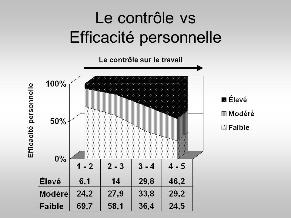 Le contrôle vs Efficacité personnelle