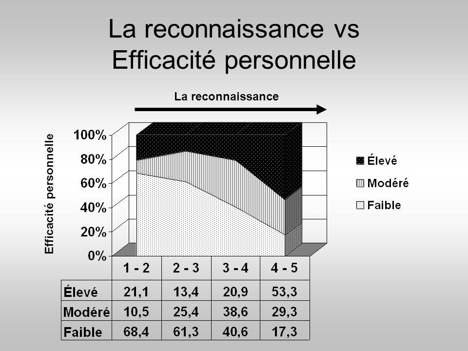 La reconnaissance vs Efficacité personnelle