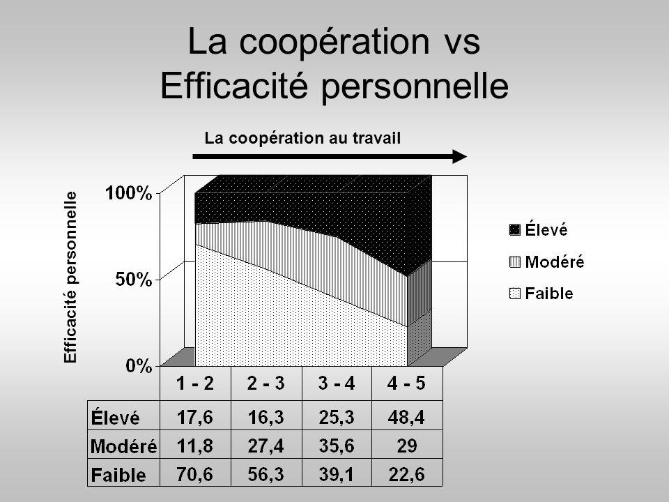 La coopération vs Efficacité personnelle