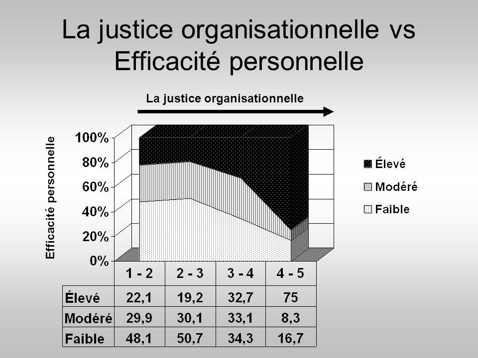 La justice organisationnelle vs Efficacité personnelle