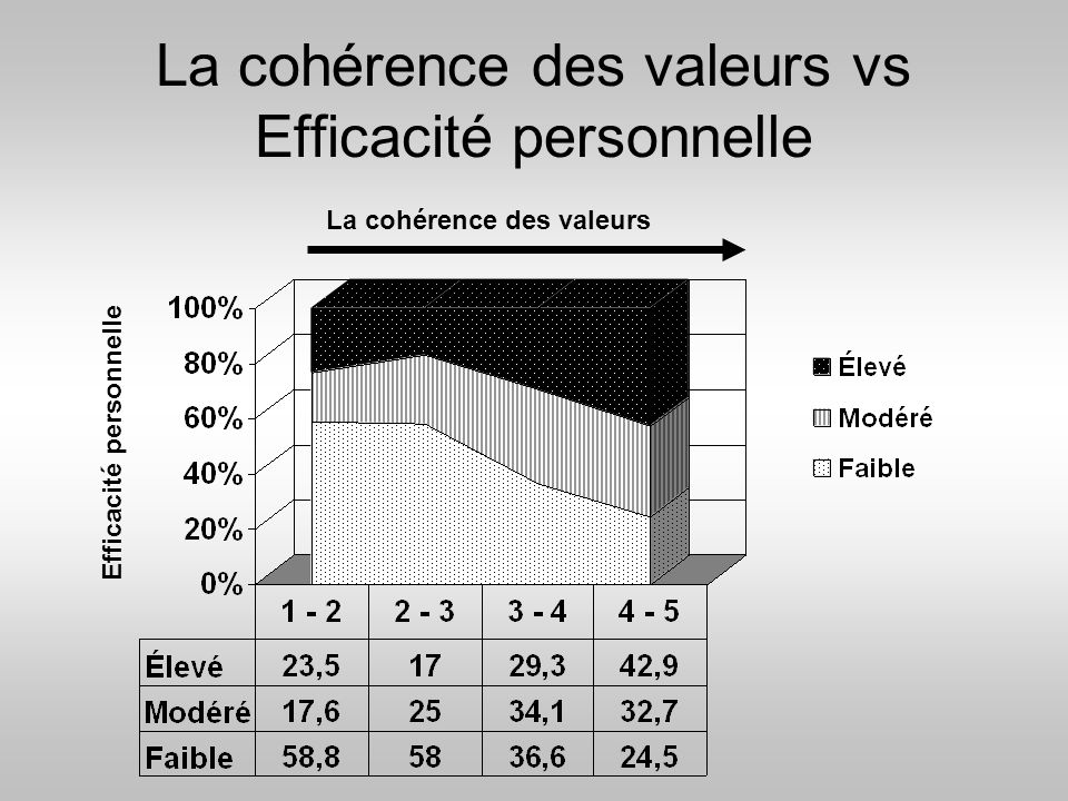 La cohérence des valeurs vs Efficacité personnelle
