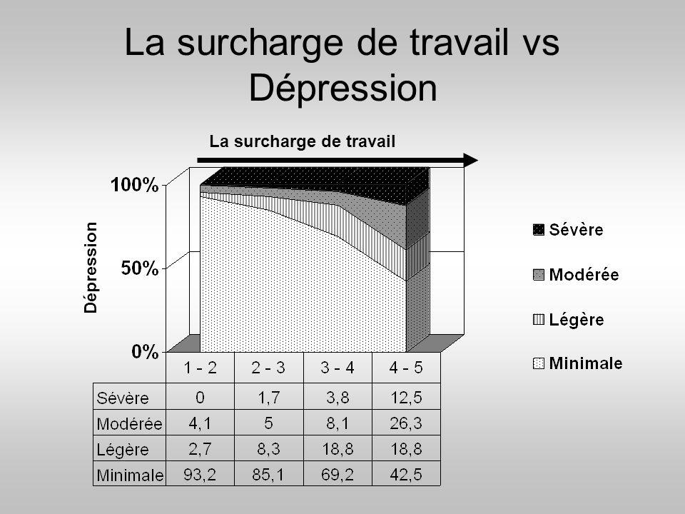 La surcharge de travail vs Dépression