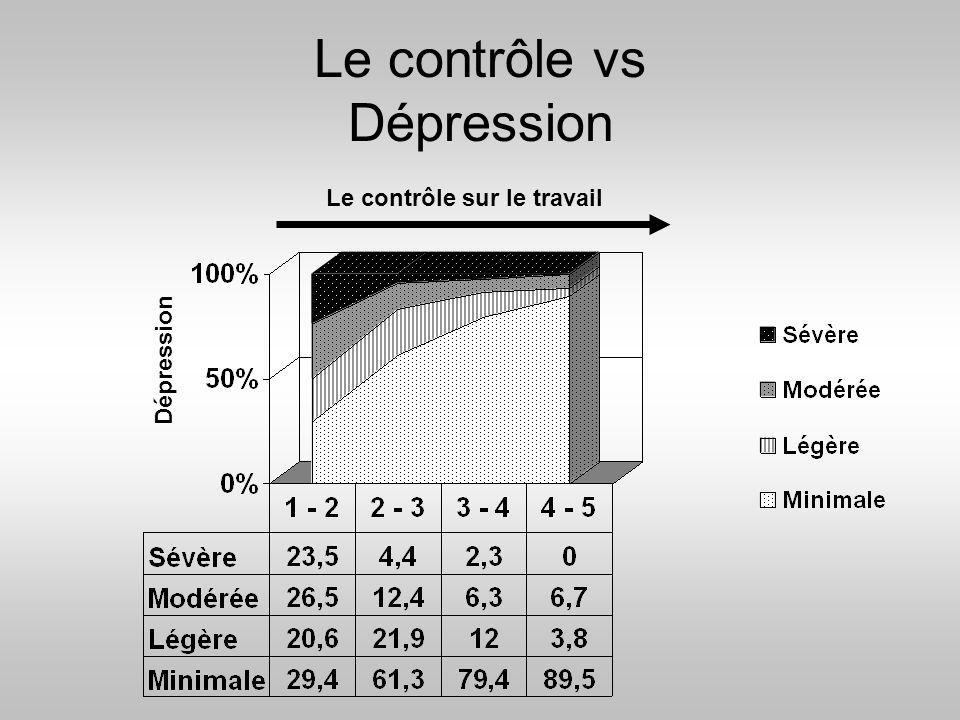 Le contrôle vs Dépression