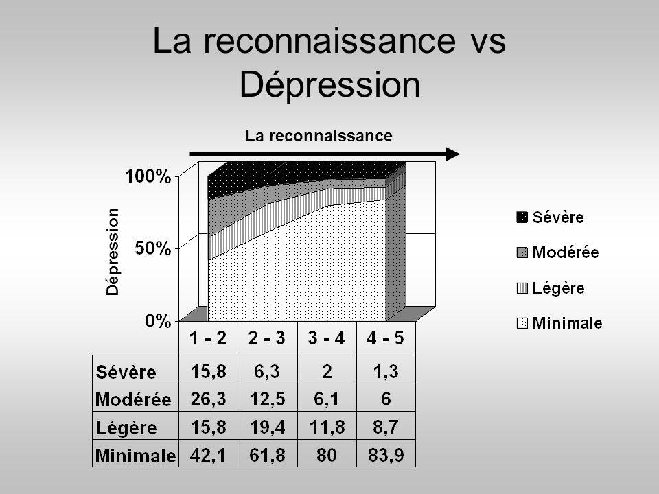 La reconnaissance vs Dépression