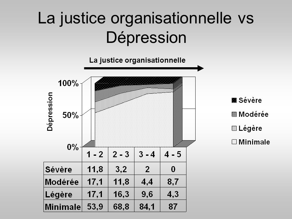 La justice organisationnelle vs Dépression