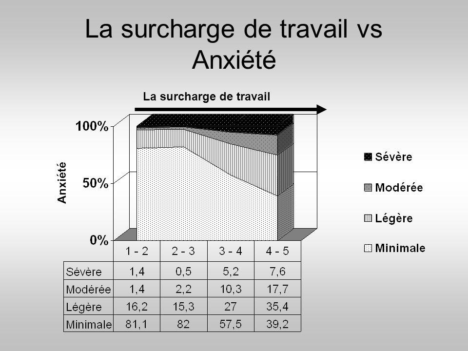 La surcharge de travail vs Anxiété