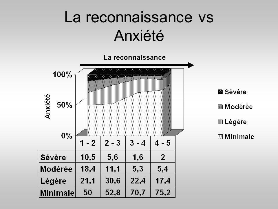 La reconnaissance vs Anxiété