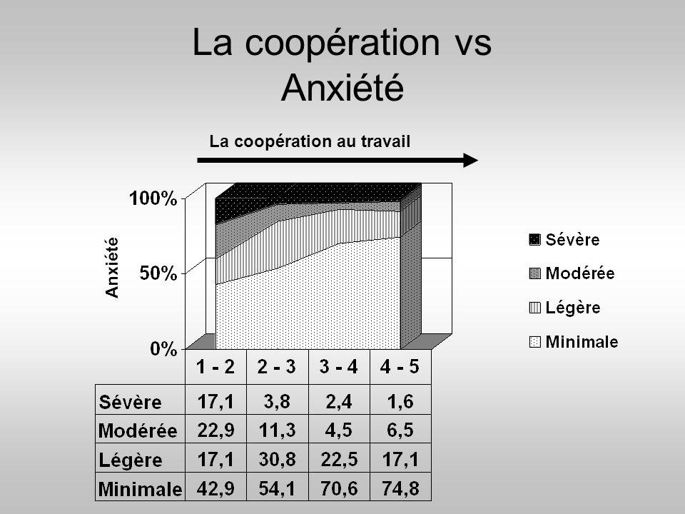 La coopération vs Anxiété