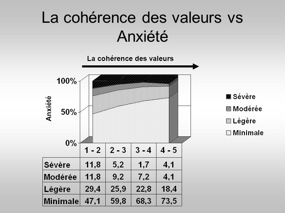 La cohérence des valeurs vs Anxiété