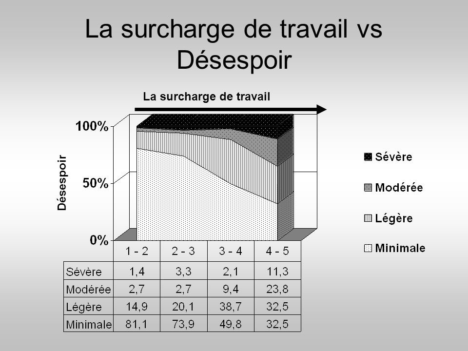 La surcharge de travail vs Désespoir